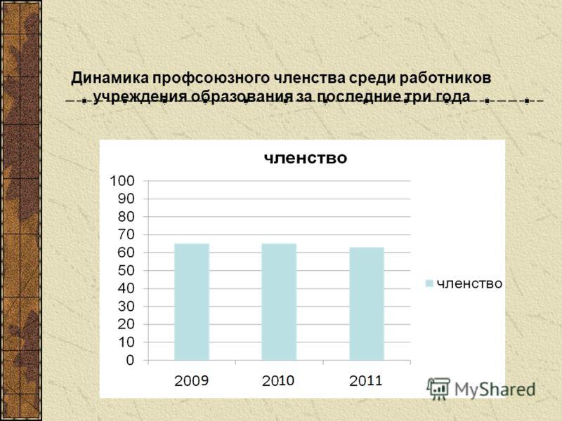 Динамика профсоюзного членства среди работников учреждения образования за последние три года