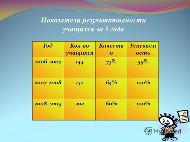 Показатели результативности учащихся за 3 года ГодКол-во учащихся Качеств о Успеваем ость 2006-200714473%99% 2007-200815264%100% 2008-200920260%100%