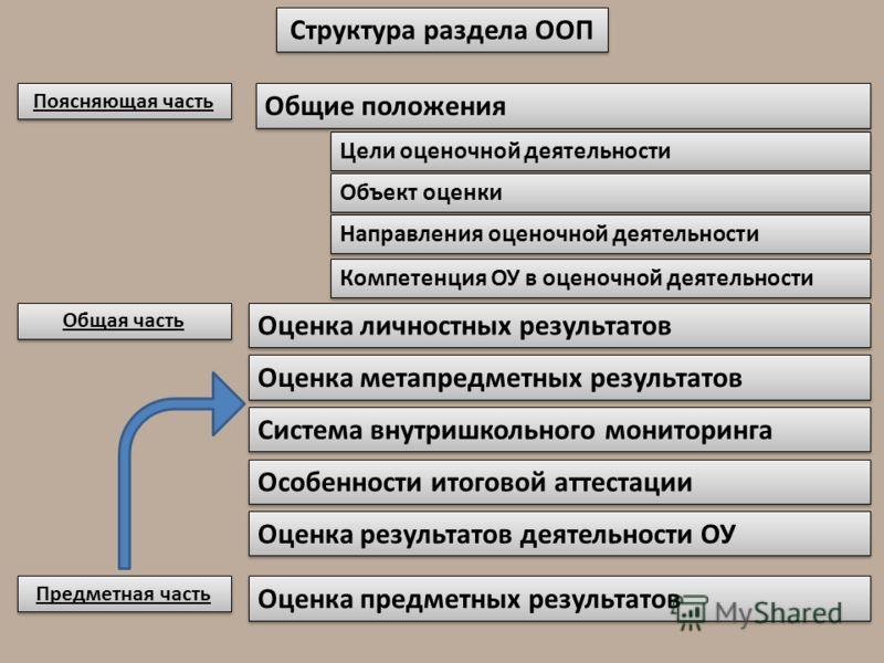 Структура раздела ООП Оценка