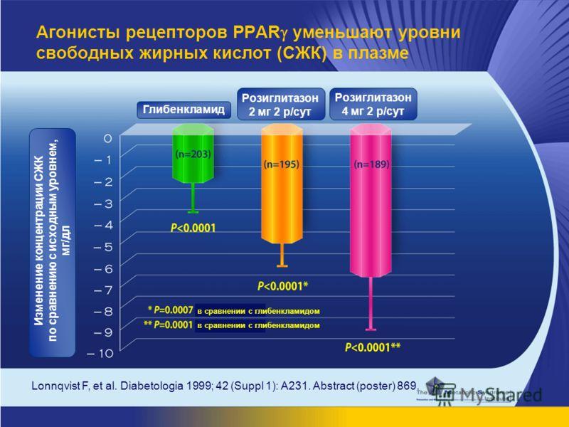 Lonnqvist F, et al. Diabetologia 1999; 42 (Suppl 1): A231. Abstract (poster) 869. Агонисты рецепторов PPAR уменьшают уровни свободных жирных кислот (СЖК) в плазме в сравнении с глибенкламидом Изменение концентрации СЖК по сравнению с исходным уровнем