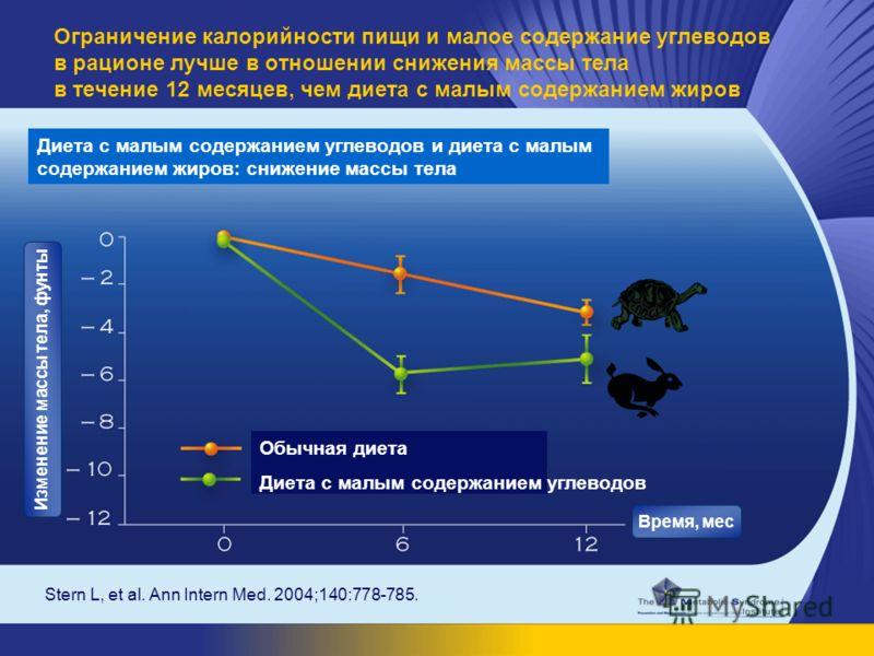 Stern L, et al. Ann Intern Med. 2004;140:778-785. Ограничение калорийности пищи и малое содержание углеводов в рационе лучше в отношении снижения массы тела в течение 12 месяцев, чем диета с малым содержанием жиров Диета с малым содержанием углеводов