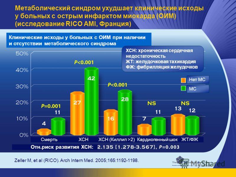 Zeller M, et al (RICO). Arch Intern Med. 2005;165:1192-1198. Метаболический синдром ухудшает клинические исходы у больных с острым инфарктом миокарда (ОИМ) (исследование RICO AMI, Франция) Клинические исходы у больных с ОИМ при наличии и отсутствии м