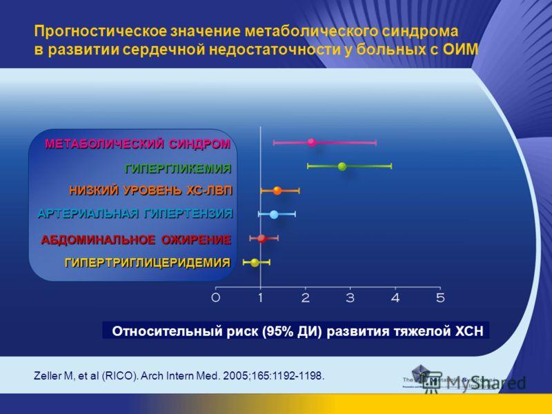 Zeller M, et al (RICO). Arch Intern Med. 2005;165:1192-1198. Прогностическое значение метаболического синдрома в развитии сердечной недостаточности у больных с ОИМ Относительный риск (95% ДИ) развития тяжелой ХСН МЕТАБОЛИЧЕСКИЙ СИНДРОМ ГИПЕРГЛИКЕМИЯ