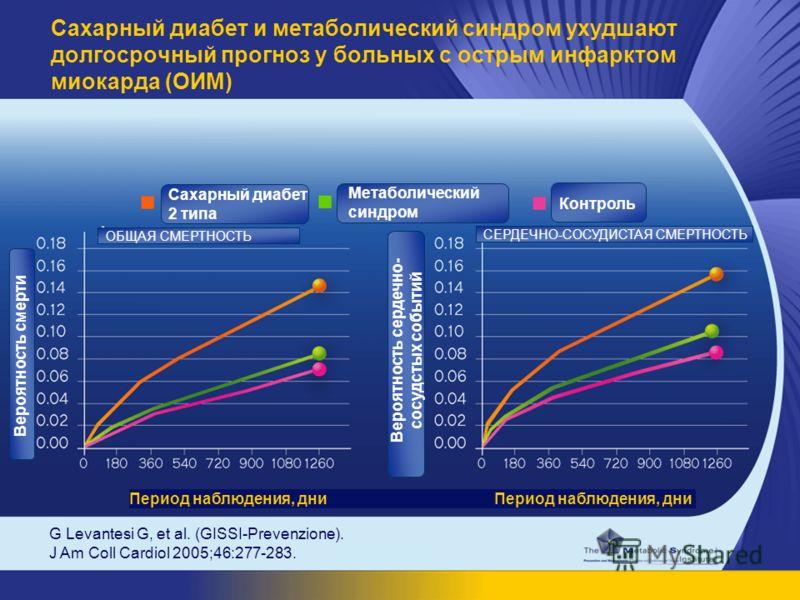 G Levantesi G, et al. (GISSI-Prevenzione). J Am Coll Cardiol 2005;46:277-283. Сахарный диабет и метаболический синдром ухудшают долгосрочный прогноз у больных с острым инфарктом миокарда (ОИМ) ОБЩАЯ СМЕРТНОСТЬ СЕРДЕЧНО-СОСУДИСТАЯ СМЕРТНОСТЬ Период на