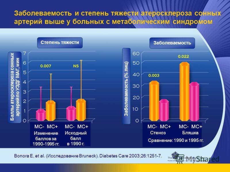 Bonora E, et al. (Исследование Bruneck). Diabetes Care 2003;26:1251-7. Заболеваемость и степень тяжести атеросклероза сонных артерий выше у больных с метаболическим синдромом Степень тяжести Заболеваемость МС- МС+ Изменение баллов за 1990-1995 гг. Ис