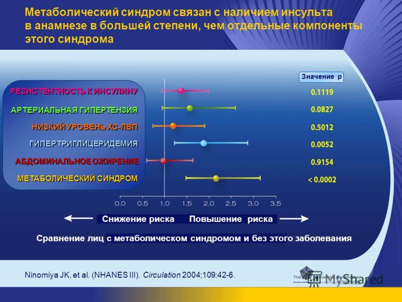 Ninomiya JK, et al. (NHANES III). Circulation 2004;109:42-6. Метаболический синдром связан с наличием инсульта в анамнезе в большей степени, чем отдельные компоненты этого синдрома Значение р Снижение рискаПовышение риска Сравнение лиц с метаболическ