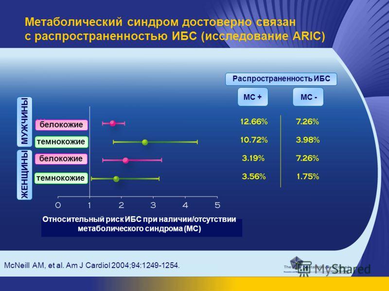McNeill AM, et al. Am J Cardiol 2004;94:1249-1254. Метаболический синдром достоверно связан с распространенностью ИБС (исследование ARIC) Относительный риск ИБС при наличии/отсутствии метаболического синдрома (МС) Распространенность ИБС МС +МС - МУЖЧ