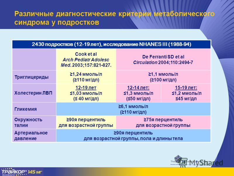 2430 подростков (12-19 лет), исследование NHANES III (1988-94) Cook et al Arch Pediatr Adolesc Med. 2003;157:821-827. De Ferranti SD et al Circulation 2004;110:2494-7 Триглицериды 1,24 ммоль/л (110 мг/дл) 1,1 ммоль/л (100 мг/дл) Холестерин ЛВП 12-19