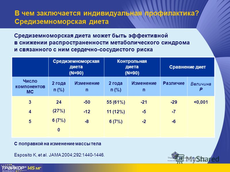 Esposito K, et al. JAMA 2004;292:1440-1446. Средиземноморская диета (N=90) Контрольная диета (N=90) Сравнение диет Число компонентов МС 2 года n (%) Изменение n 2 года n (%) Изменение n Различие Величина P 345345 24 (27%) 6 (7%) 0 -50 -12 -8 55 (61%)