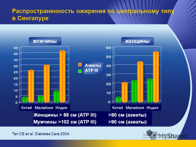 Tan CE et al. Diabetes Care 2004. Распространенность ожирения по центральному типу в Сингапуре Женщины > 88 см (ATP III) >80 см (азиаты) Мужчины >102 см (ATP III) >90 см (азиаты) Китай Малайзия Индия МУЖЧИНЫЖЕНЩИНЫ Азиаты АТР III