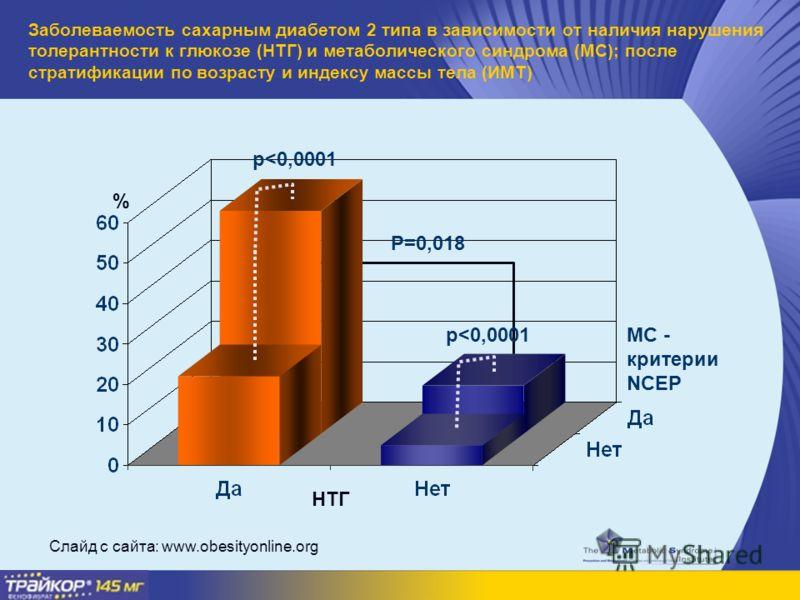 Заболеваемость сахарным диабетом 2 типа в зависимости от наличия нарушения толерантности к глюкозе (НТГ) и метаболического синдрома (МС); после стратификации по возрасту и индексу массы тела (ИМТ) Слайд с сайта: www.obesityonline.org p