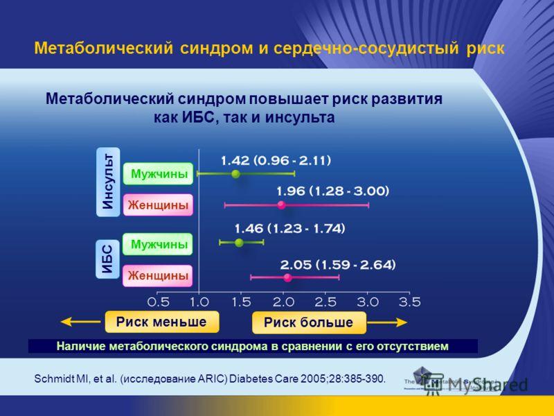 Метаболический синдром и сердечно-сосудистый риск Schmidt MI, et al. (исследование ARIC) Diabetes Care 2005;28:385-390. Метаболический синдром повышает риск развития как ИБС, так и инсульта Наличие метаболического синдрома в сравнении с его отсутстви