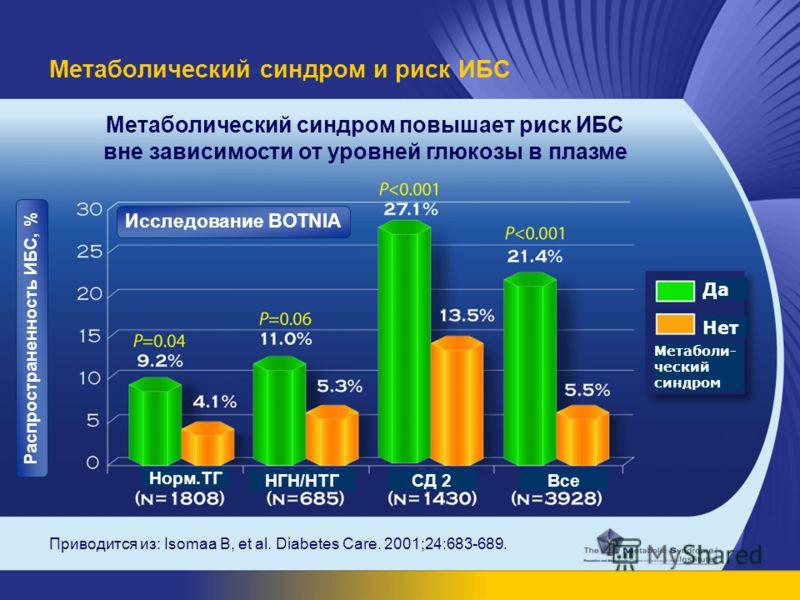 Приводится из: Isomaa B, et al. Diabetes Care. 2001;24:683-689. Метаболический синдром и риск ИБС Метаболический синдром повышает риск ИБС вне зависимости от уровней глюкозы в плазме Да Нет Метаболи- ческий синдром Норм.ТГ НГН/НТГСД 2Все Распростране