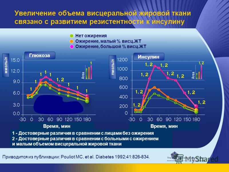 Приводится из публикации: Pouliot MC, et al. Diabetes 1992;41:826-834. Увеличение объема висцеральной жировой ткани связано с развитием резистентности к инсулину ммоль/л пмоль/л Время, мин 1 - Достоверные различия в сравнении с лицами без ожирения 2
