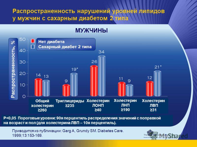 Приводится из публикации: Garg A, Grundy SM. Diabetes Care. 1999;13:153-169. Распространенность нарушений уровней липидов у мужчин с сахарным диабетом 2 типа P