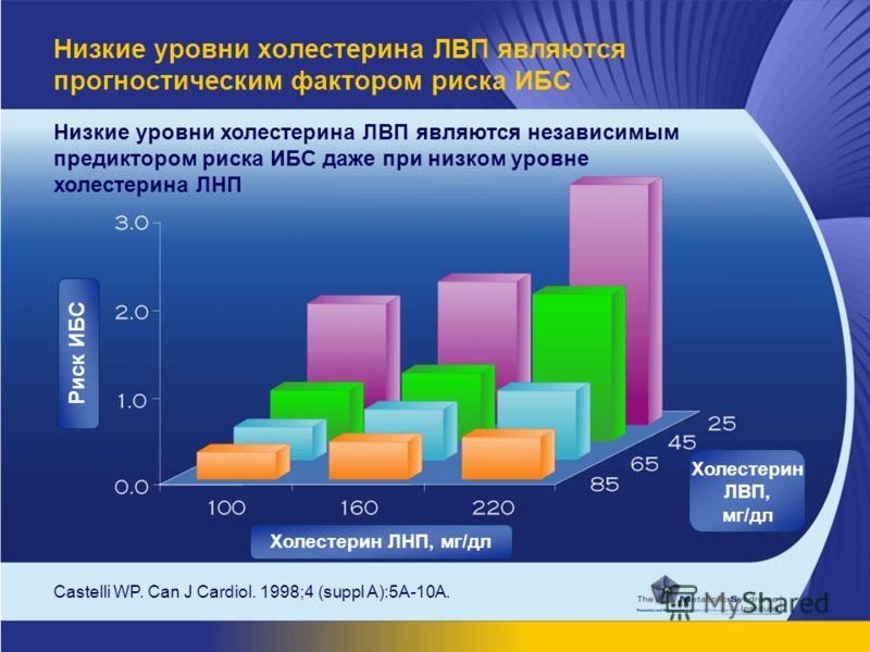 Низкие уровни холестерина ЛВП являются независимым предиктором риска ИБС даже при низком уровне холестерина ЛНП Castelli WP. Can J Cardiol. 1998;4 (suppl A):5A-10A. Низкие уровни холестерина ЛВП являются прогностическим фактором риска ИБС Риск ИБС Хо