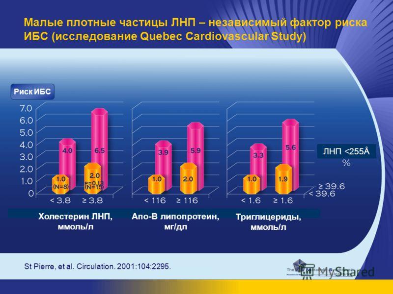 St Pierre, et al. Circulation. 2001:104:2295. Малые плотные частицы ЛНП – независимый фактор риска ИБС (исследование Quebec Cardiovascular Study) ЛНП
