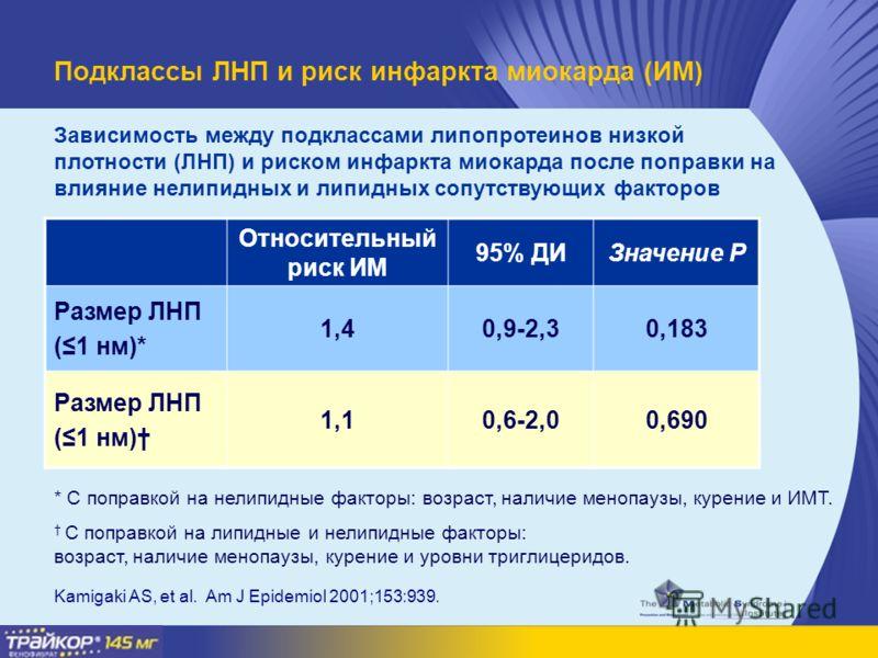 Подклассы ЛНП и риск инфаркта миокарда (ИМ) Относительный риск ИМ 95% ДИЗначение P Размер ЛНП (1 нм)* 1,41,40,9-2,30,183 Размер ЛНП (1 нм) 1,11,10,6-2,00,690 * С поправкой на нелипидные факторы: возраст, наличие менопаузы, курение и ИМТ. С поправкой