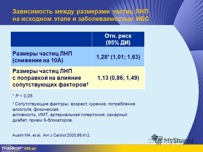 Зависимость между размерами частиц ЛНП на исходном этапе и заболеваемостью ИБС Отн. риск (95% ДИ) Размеры частиц ЛНП (снижение на 10Å) 1,28* (1,01; 1,63) Размеры частиц ЛНП с поправкой на влияние сопутствующих факторов 1,13 (0,86; 1,49) * P < 0,05 Со