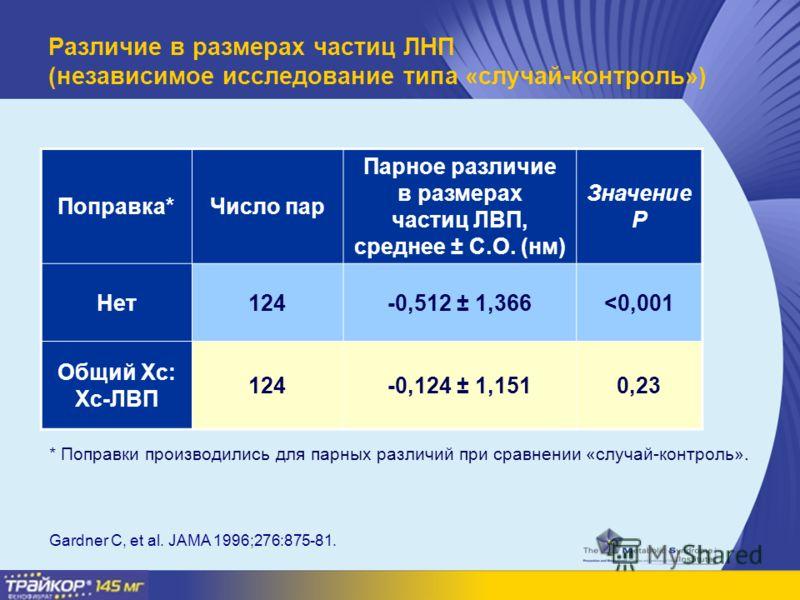Различие в размерах частиц ЛНП (независимое исследование типа «случай-контроль») Поправка*Число пар Парное различие в размерах частиц ЛВП, среднее ± С.О. (нм) Значение P Нет124-0,512 ± 1,366