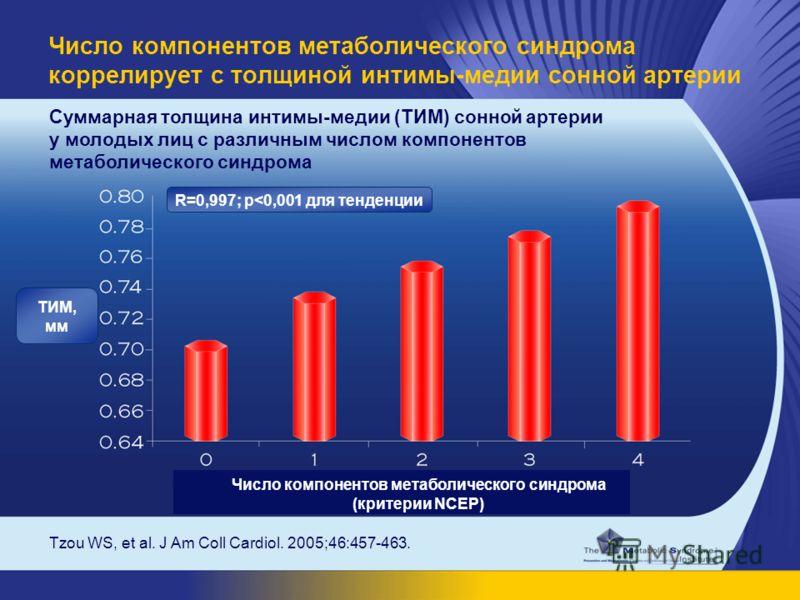 Tzou WS, et al. J Am Coll Cardiol. 2005;46:457-463. Суммарная толщина интимы-медии (ТИМ) сонной артерии у молодых лиц с различным числом компонентов метаболического синдрома Число компонентов метаболического синдрома коррелирует с толщиной интимы-мед