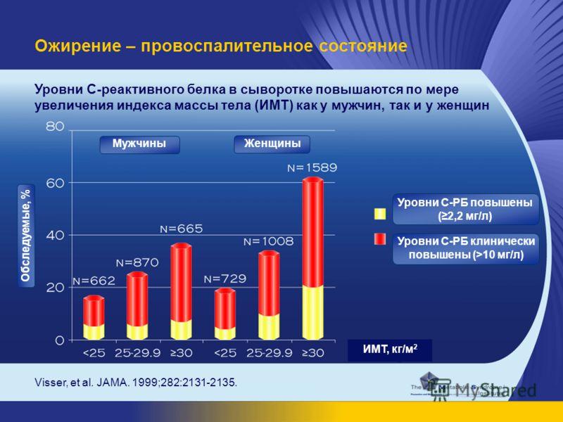 Visser, et al. JAMA. 1999;282:2131-2135. Уровни С-реактивного белка в сыворотке повышаются по мере увеличения индекса массы тела (ИМТ) как у мужчин, так и у женщин Ожирение – провоспалительное состояние Мужчины Женщины Обследуемые, % Уровни С-РБ повы