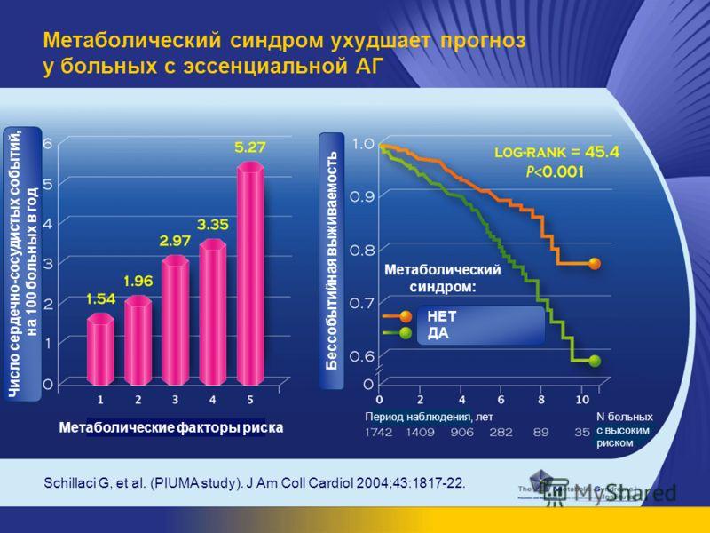 Schillaci G, et al. (PIUMA study). J Am Coll Cardiol 2004;43:1817-22. Метаболический синдром ухудшает прогноз у больных с эссенциальной АГ Число сердечно-сосудистых событий, на 100 больных в год Бессобытийная выживаемость N больных с высоким риском П