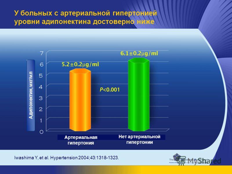 Iwashima Y, et al. Hypertension 2004;43:1318-1323. У больных с артериальной гипертонией уровни адипонектина достоверно ниже Адипонектин, мкг/мл Артериальная гипертония Нет артериальной гипертонии