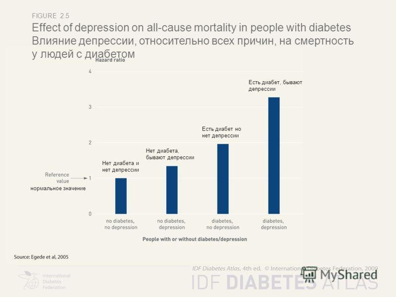 FIGURE 2.5 Effect of depression on all-cause mortality in people with diabetes Влияние депрессии, относительно всех причин, на смертность у людей с диабетом нормальное значение Нет диабета и нет депрессии Нет диабета, бывают депрессии Есть диабет но