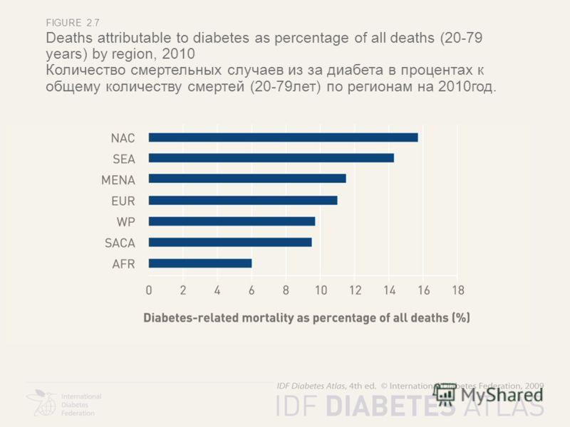 FIGURE 2.7 Deaths attributable to diabetes as percentage of all deaths (20-79 years) by region, 2010 Количество смертельных случаев из за диабета в процентах к общему количеству смертей (20-79лет) по регионам на 2010год.