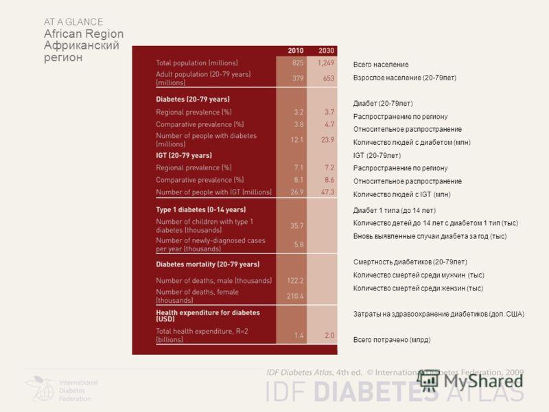 AT A GLANCE African Region Африканский регион Всего население Взрослое население (20-79лет) Диабет (20-79лет) Распространение по региону Относительное распространение Количество людей с диабетом (млн) IGT (20-79лет) Распространение по региону Относит