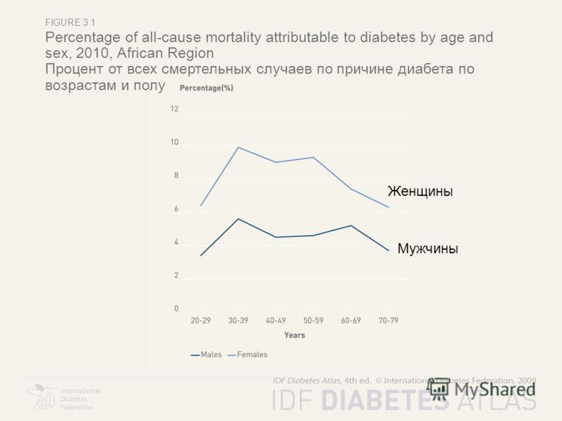 FIGURE 3.1 Percentage of all-cause mortality attributable to diabetes by age and sex, 2010, African Region Процент от всех смертельных случаев по причине диабета по возрастам и полу Женщины Мужчины