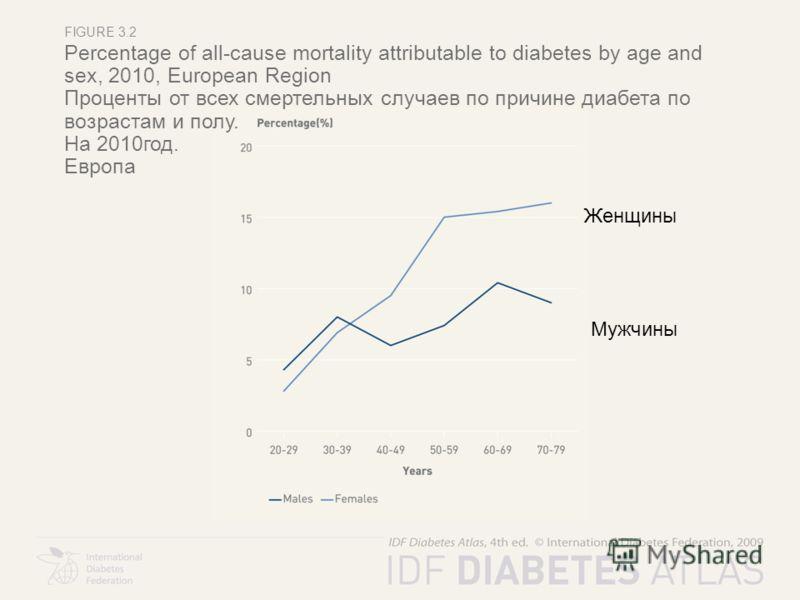 FIGURE 3.2 Percentage of all-cause mortality attributable to diabetes by age and sex, 2010, European Region Проценты от всех смертельных случаев по причине диабета по возрастам и полу. На 2010год. Европа Женщины Мужчины