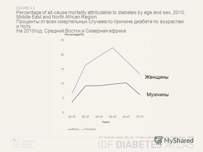 FIGURE 3.3 Percentage of all-cause mortality attributable to diabetes by age and sex, 2010, Middle East and North African Region Проценты от всех смертельных случаев по причине диабета по возрастам и полу. На 2010год. Средний Восток и Северная африка