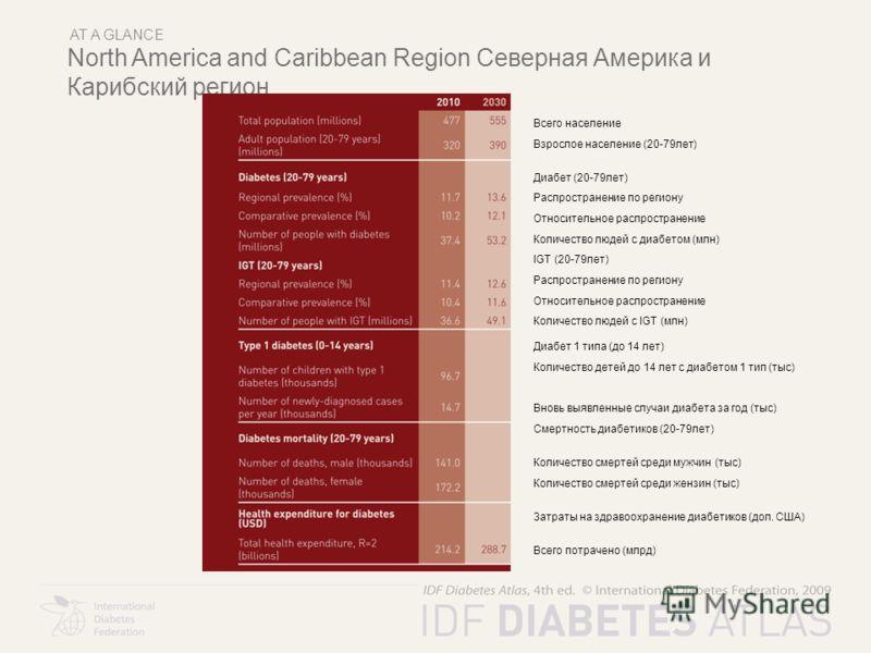 AT A GLANCE North America and Caribbean Region Северная Америка и Карибский регион Всего население Взрослое население (20-79лет) Диабет (20-79лет) Распространение по региону Относительное распространение Количество людей с диабетом (млн) IGT (20-79ле