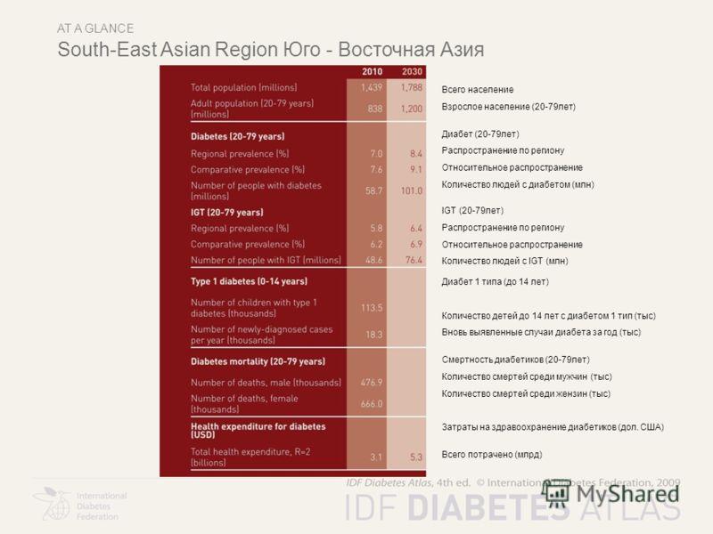 AT A GLANCE South-East Asian Region Юго - Восточная Азия Всего население Взрослое население (20-79лет) Диабет (20-79лет) Распространение по региону Относительное распространение Количество людей с диабетом (млн) IGT (20-79лет) Распространение по реги