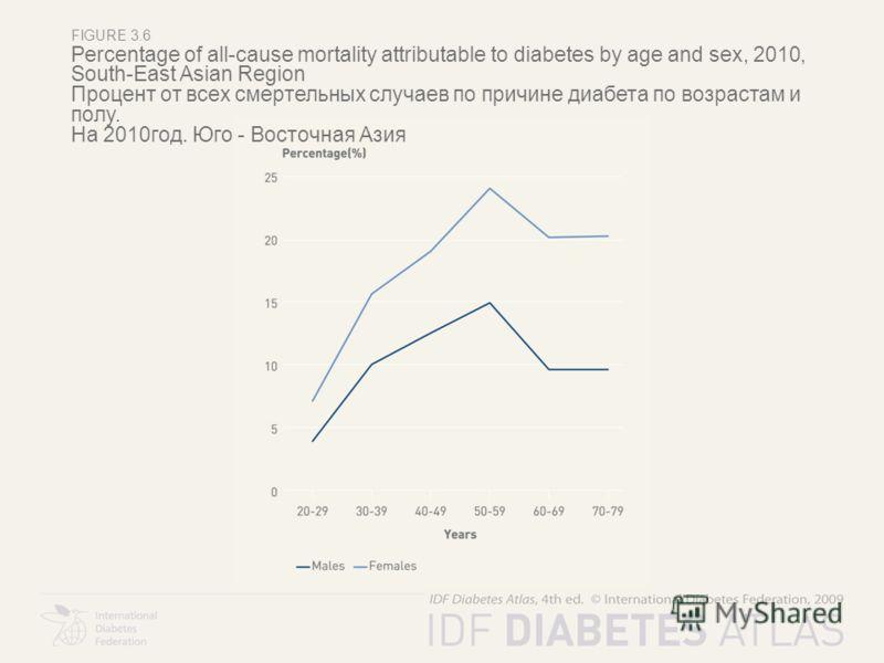 FIGURE 3.6 Percentage of all-cause mortality attributable to diabetes by age and sex, 2010, South-East Asian Region Процент от всех смертельных случаев по причине диабета по возрастам и полу. На 2010год. Юго - Восточная Азия