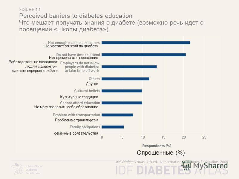 FIGURE 4.1 Perceived barriers to diabetes education Что мешает получать знания о диабете (возможно речь идет о посещении «Школы диабета») Опрошенные (%) Не хватает занятий по диабету Нет времени для посещения Работодатели не позволяют. людям с диабет