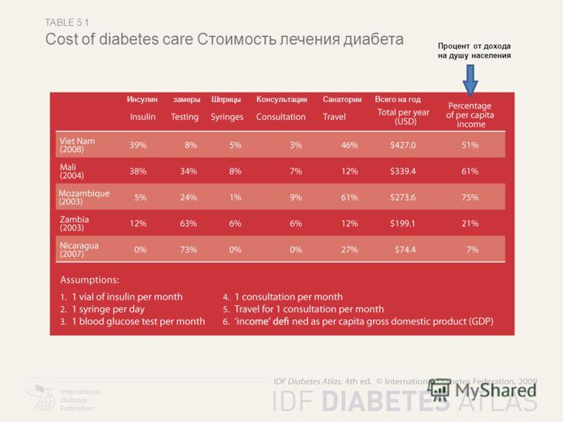 TABLE 5.1 Cost of diabetes care Стоимость лечения диабета Инсулин замеры Шприцы Консультации Санатории Всего на год Процент от дохода на душу населения