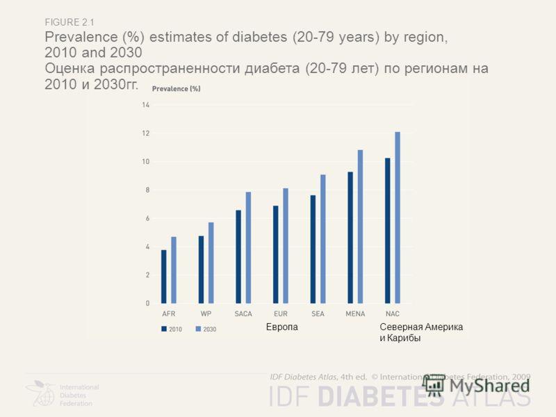 FIGURE 2.1 Prevalence (%) estimates of diabetes (20-79 years) by region, 2010 and 2030 Оценка распространенности диабета (20-79 лет) по регионам на 2010 и 2030гг. ЕвропаСеверная Америка и Карибы