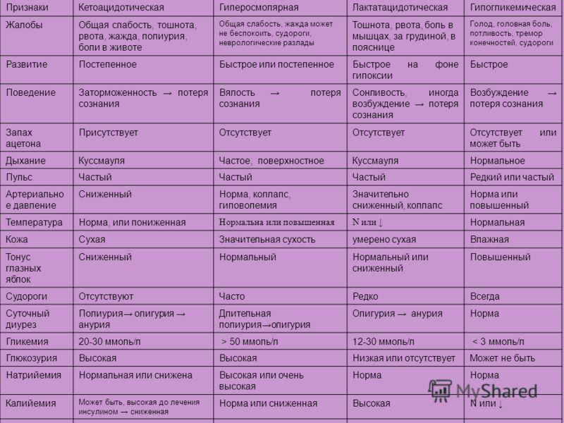 ПризнакиКетоацидотическаяГиперосмолярнаяЛактатацидотическаяГипогликемическая ЖалобыОбщая слабость, тошнота, рвота, жажда, полиурия, боли в животе Общая слабость, жажда может не беспокоить, судороги, неврологические разлады Тошнота, рвота, боль в мышц