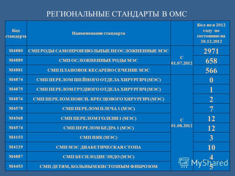 РЕГИОНАЛЬНЫЕ СТАНДАРТЫ В ОМС Код стандарта Наименование стандарта Кол-во в 2012 году по состоянию на 20.12.2012 M4880СМП РОДЫ САМОПРОИЗВОЛЬНЫЕ НЕОСЛОЖНЕННЫЕ МЭС С 01.07.2012 2971 M4889СМП ОСЛОЖНЕННЫЕ РОДЫ МЭС 658 M4881СМП ПЛАНОВОЕ КЕСАРЕВО СЕЧЕНИЕ МЭ