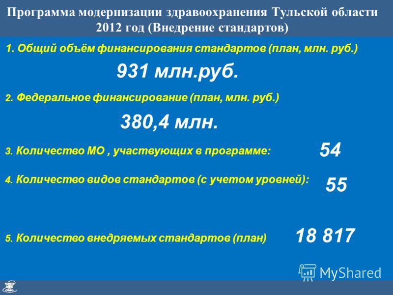 Программа модернизации здравоохранения Тульской области 2012 год (Внедрение стандартов) 1. Общий объём финансирования стандартов (план, млн. руб.) 2. Федеральное финансирование (план, млн. руб.) 5. Количество внедряемых стандартов (план) 931 млн.руб.