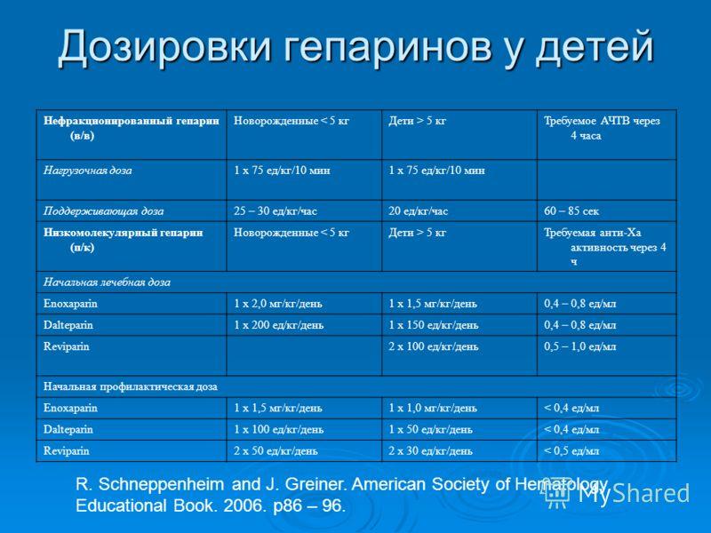 Дозировки гепаринов у детей Нефракционированный гепарин (в/в) Новорожденные < 5 кгДети > 5 кгТребуемое АЧТВ через 4 часа Нагрузочная доза1 х 75 ед/кг/10 мин Поддерживающая доза25 – 30 ед/кг/час20 ед/кг/час60 – 85 сек Низкомолекулярный гепарин (п/к) Н