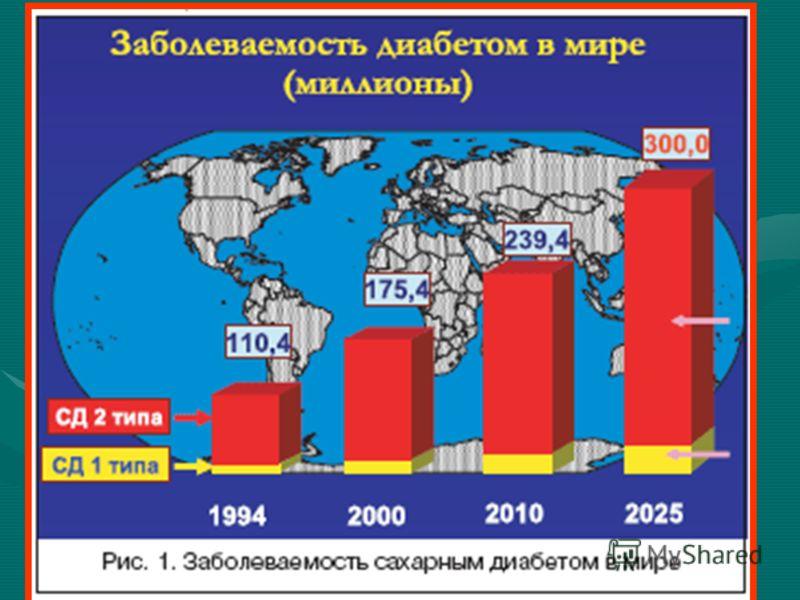 Количество заболеваний диабет в россии