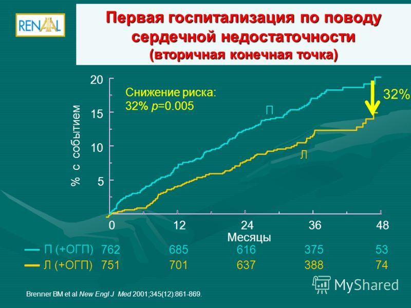 Первая госпитализация по поводу сердечной недостаточности (вторичная конечная точка) 012243648 Месяцы 5 10 15 20 % с событием Снижение риска: 32% р=0.005 П (+ОГП) Л (+ОГП) 76268561637553 75170163738874 П Л Brenner BM et al New Engl J Med 2001;345(12)
