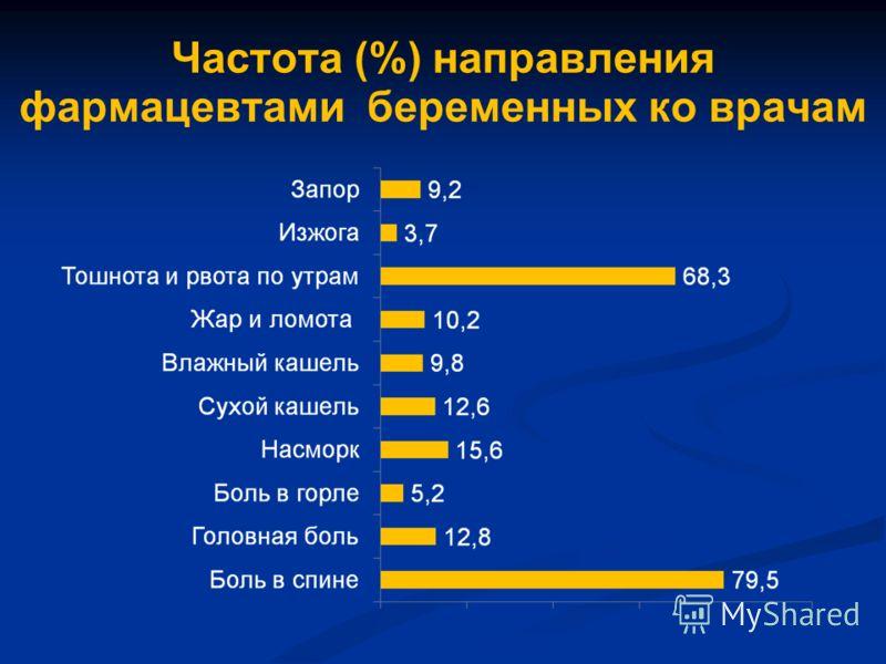 Частота (%) направления фармацевтами беременных ко врачам