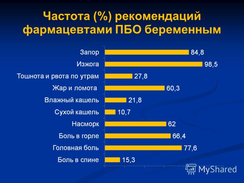 Частота (%) рекомендаций фармацевтами ПБО беременным