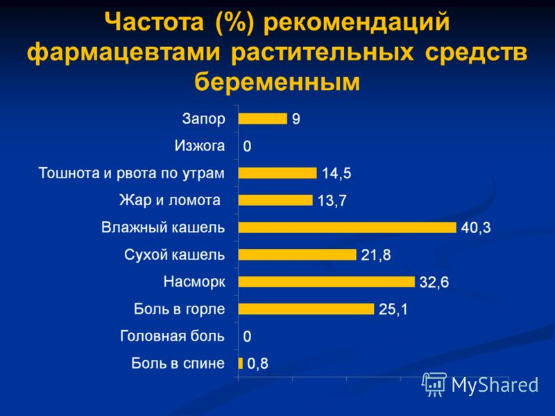 Частота (%) рекомендаций фармацевтами растительных средств беременным