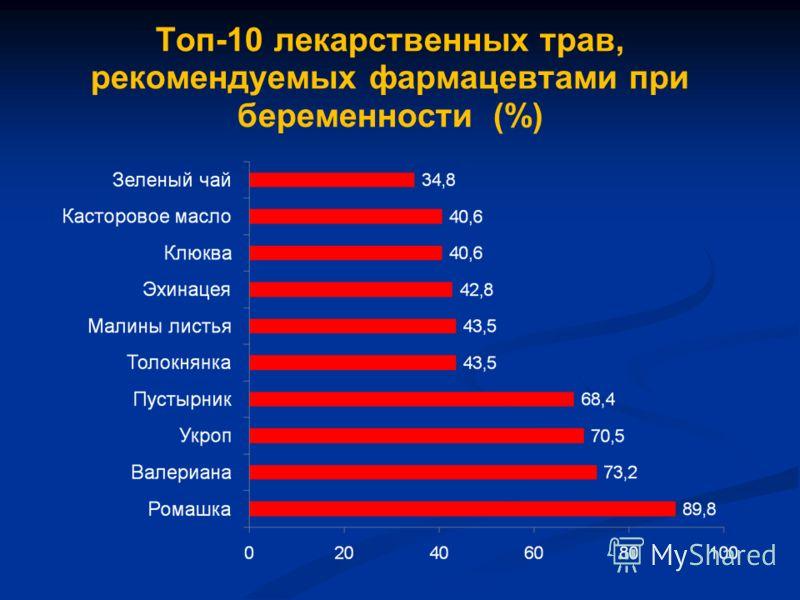 Топ-10 лекарственных трав, рекомендуемых фармацевтами при беременности (%)
